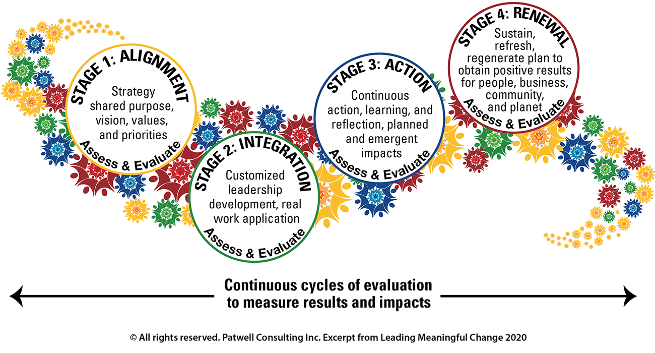 illustration of the 4 stage continuous cycle of evaluation to measure meaningful change